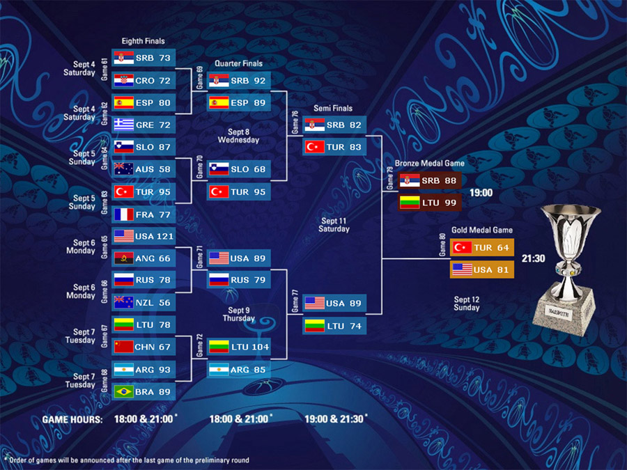FIBA World Championship 2010 Brackets Wallpaper