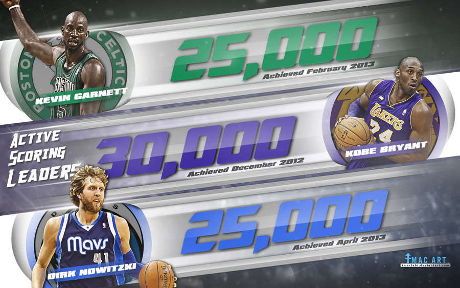 KG Kobe Dirk All-Time Scoring 1680x1050 Wallpaper